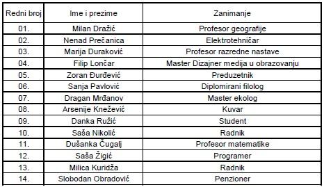 Izborna lista, Pokret Socijalista -Milan Dražić, Vi znate zašto, Milan Dražić