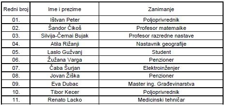 Izborna lista, Savez Vojvođanskih Mađara-Ištvan Pastor, VAJDASÁGI MAGYAR SZÖVETSÉG-PÁSZTOR ISTVÁN